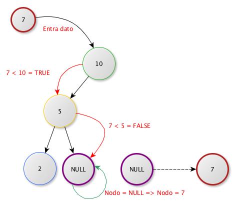 Árbol binario 2